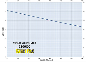 2300QC Load vs Time Curve