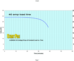 Li2000QC K2 Load vs Time Curve