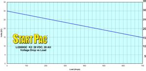 Li2000QC K2 Voltage Drop vs Load Curve