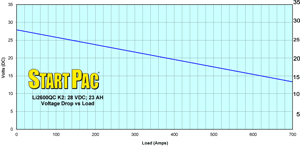 Li2600QC K2 Load vs Time Curve