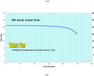 li2700qc K2 Load vs Time Curve