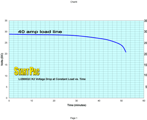 li2800qc K2 Load vs Time Curve